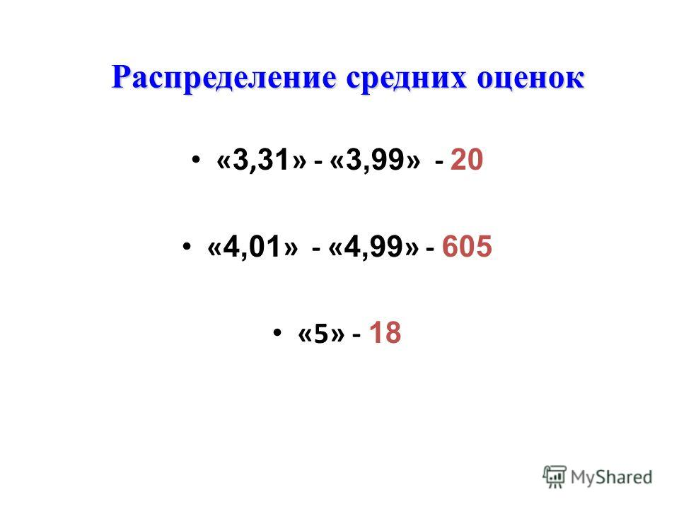 Распределение средних оценок « 3, 31 » - « 3,99 » - 20 « 4,01 » - « 4,99 » - 605 «5» - 18
