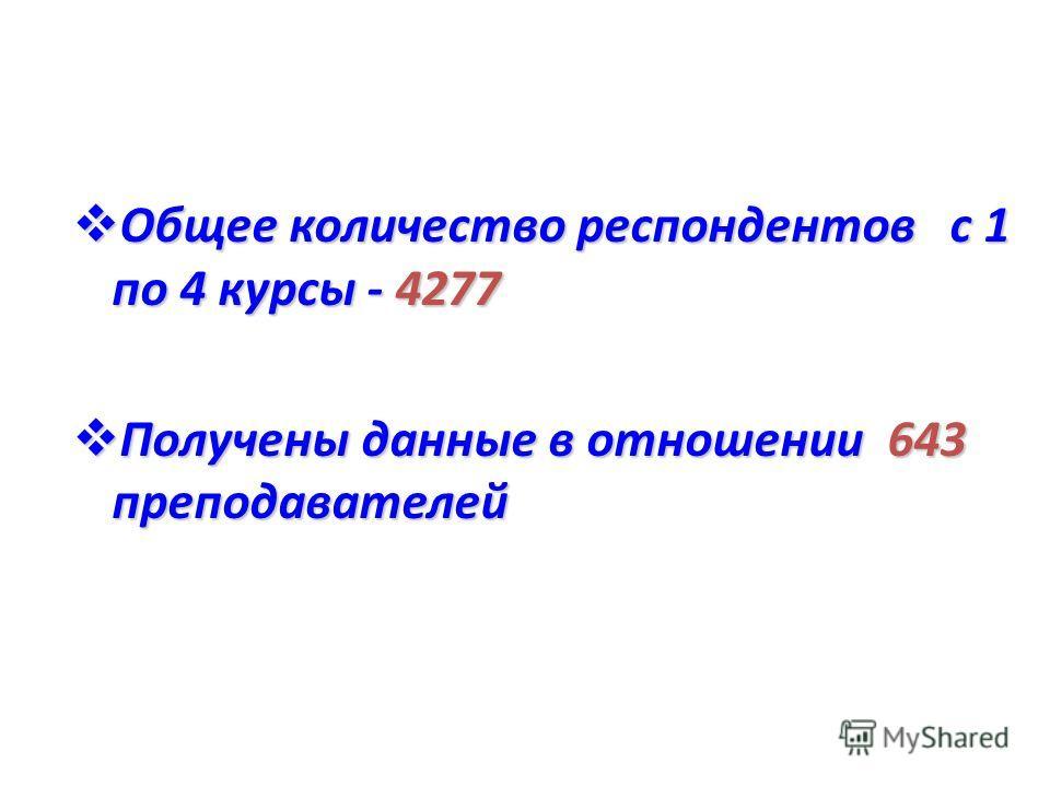 Общее количество респондентов с 1 по 4 курсы - 4277 Общее количество респондентов с 1 по 4 курсы - 4277 Получены данные в отношении 643 преподавателей Получены данные в отношении 643 преподавателей