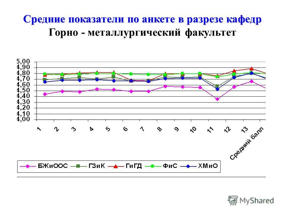 Средние показатели по анкете в разрезе кафедр Средние показатели по анкете в разрезе кафедр Горно - металлургический факультет