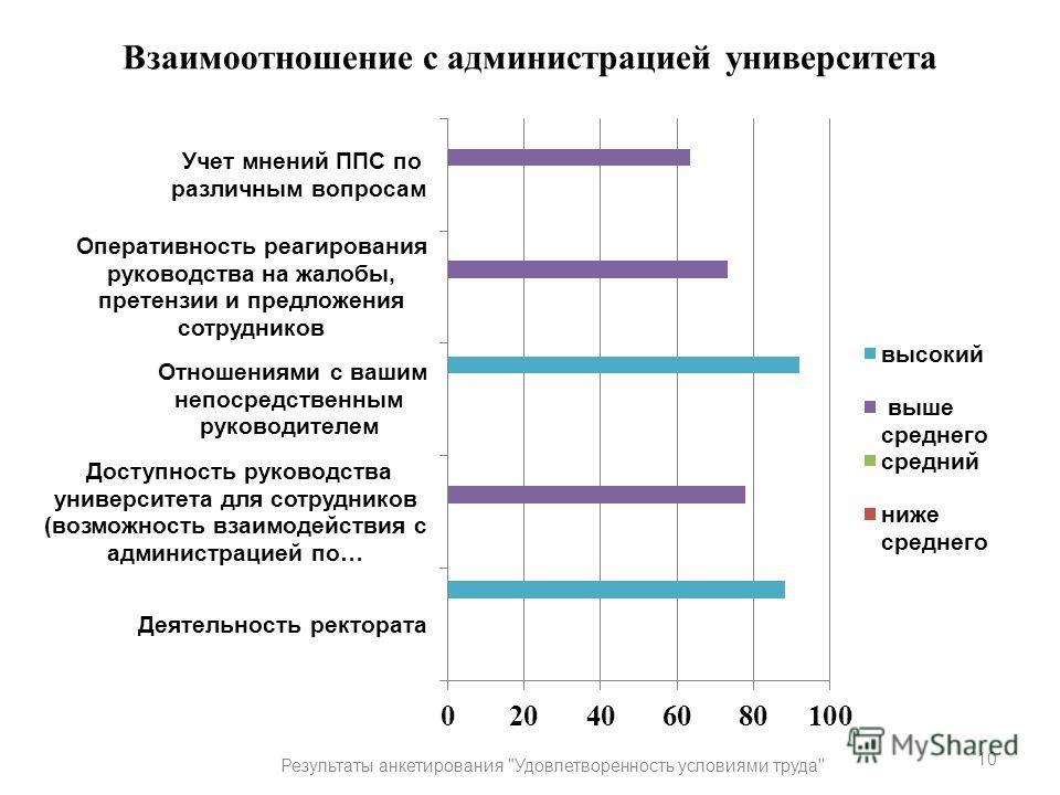 Взаимоотношение с администрацией университета 10 Результаты анкетирования Удовлетворенность условиями труда