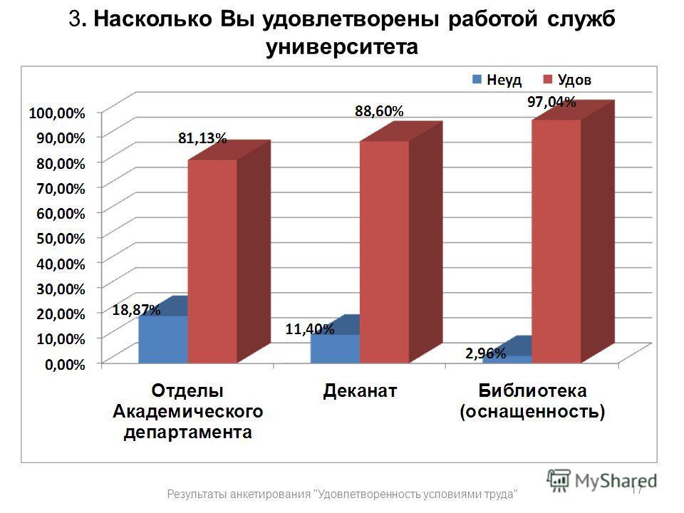 3. Насколько Вы удовлетворены работой служб университета 17 Результаты анкетирования Удовлетворенность условиями труда