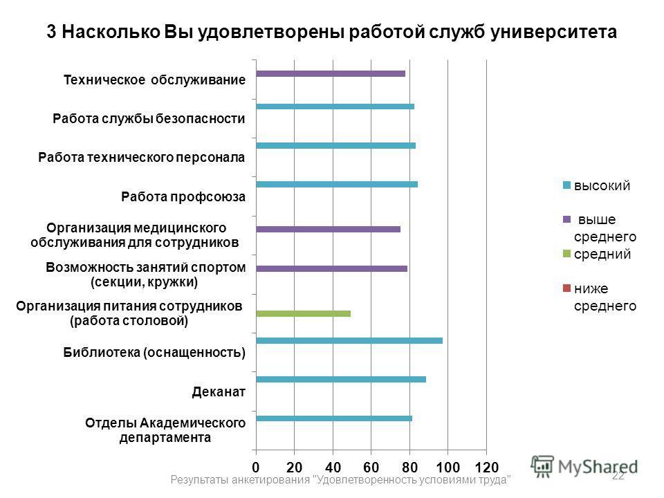 3 Насколько Вы удовлетворены работой служб университета 22 Результаты анкетирования Удовлетворенность условиями труда
