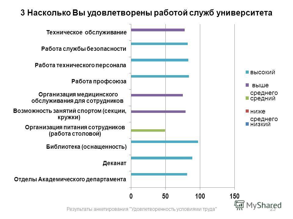 3 Насколько Вы удовлетворены работой служб университета 23Результаты анкетирования Удовлетворенность условиями труда