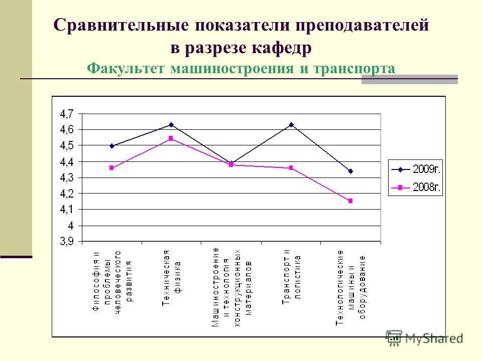 Сравнительные показатели преподавателей в разрезе кафедр Факультет машиностроения и транспорта