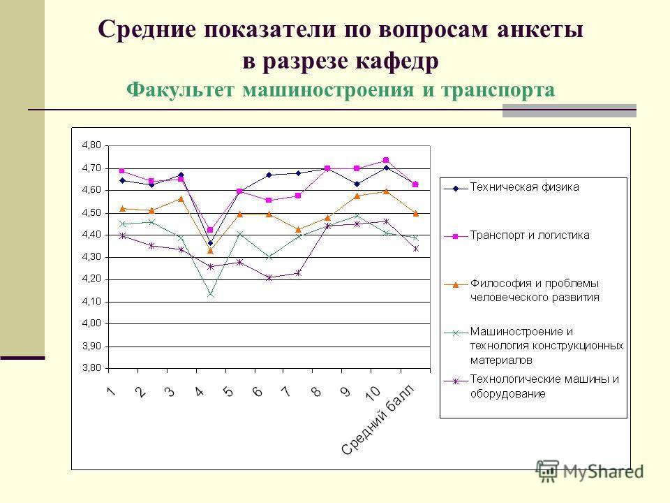 Средние показатели по вопросам анкеты в разрезе кафедр Факультет машиностроения и транспорта