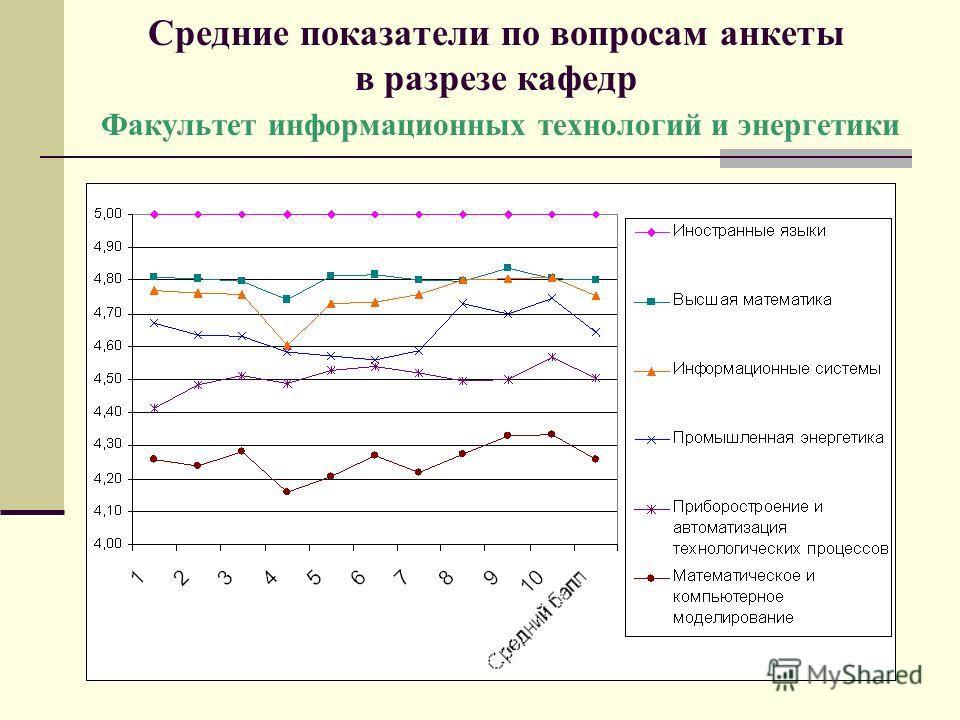 Средние показатели по вопросам анкеты в разрезе кафедр Факультет информационных технологий и энергетики