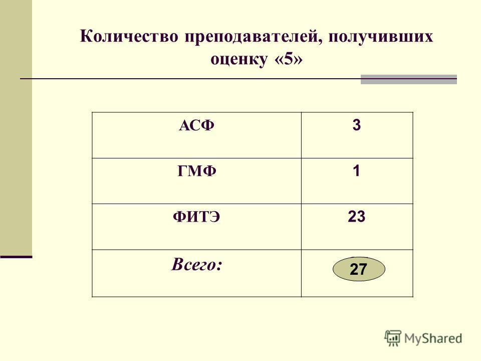Количество преподавателей, получивших оценку «5» АСФ 3 ГМФ 1 ФИТЭ 23 Всего: 27