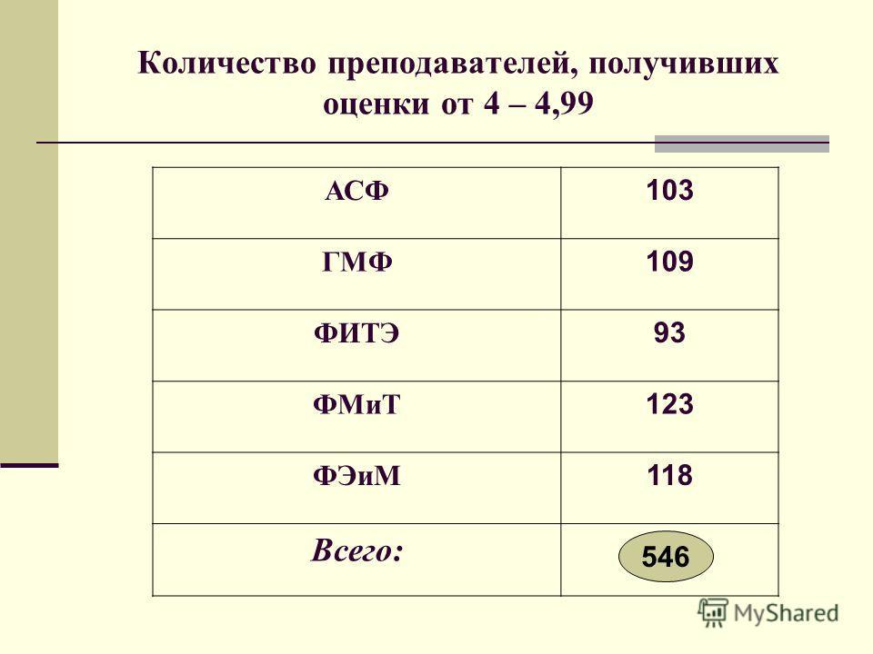 Количество преподавателей, получивших оценки от 4 – 4,99 АСФ 103 ГМФ 109 ФИТЭ 93 ФМиТ 123 ФЭиМ 118 Всего: 546