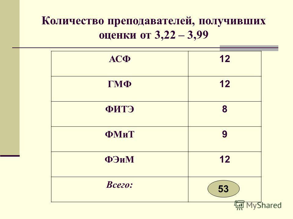 Количество преподавателей, получивших оценки от 3,22 – 3,99 АСФ 12 ГМФ 12 ФИТЭ 8 ФМиТ 9 ФЭиМ 12 Всего: 53
