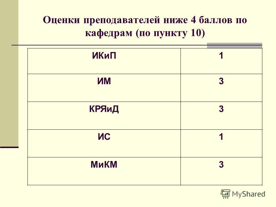 Оценки преподавателей ниже 4 баллов по кафедрам (по пункту 10) ИКиП1 ИМ3 КРЯиД3 ИС1 МиКМ3