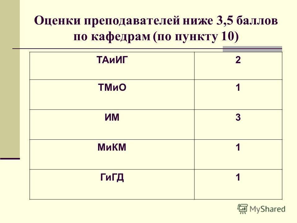 Оценки преподавателей ниже 3,5 баллов по кафедрам (по пункту 10) ТАиИГ2 ТМиО1 ИМ3 МиКМ1 ГиГД1