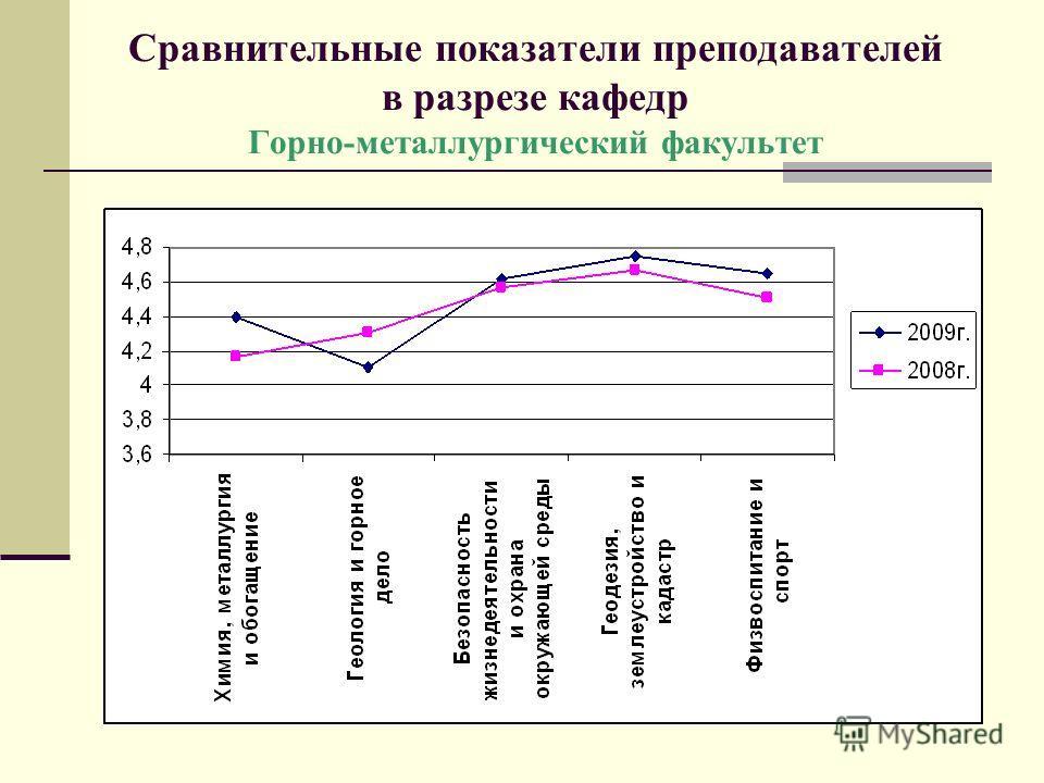Сравнительные показатели преподавателей в разрезе кафедр Горно-металлургический факультет