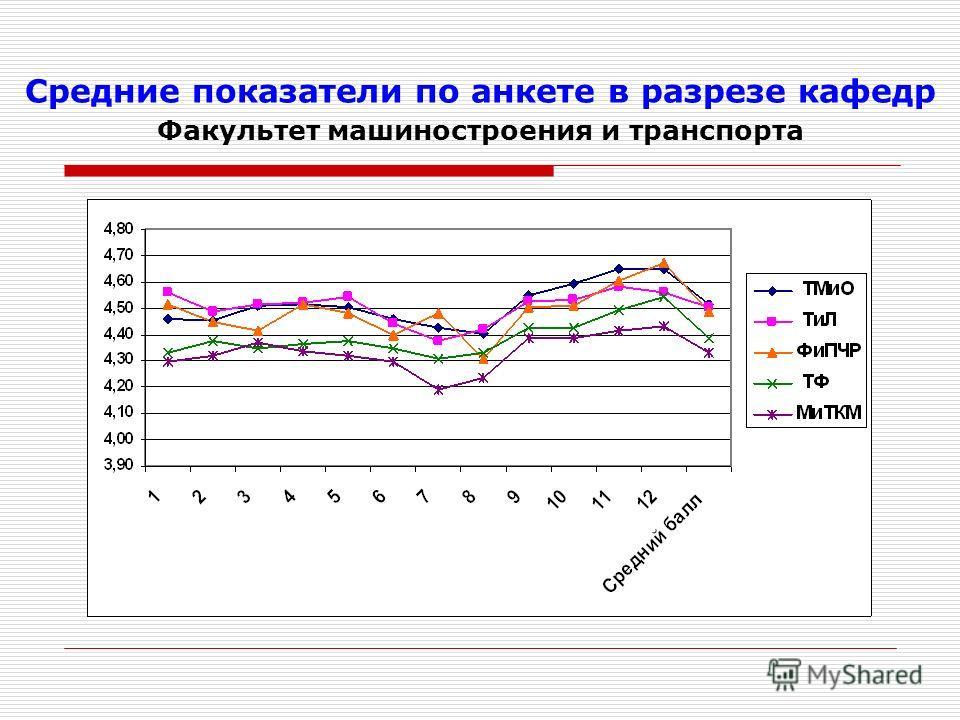 Средние показатели по анкете в разрезе кафедр Факультет машиностроения и транспорта