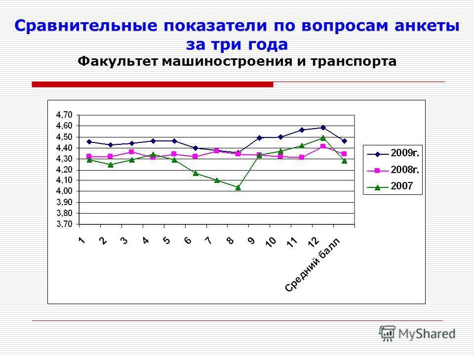 Сравнительные показатели по вопросам анкеты за три года Факультет машиностроения и транспорта
