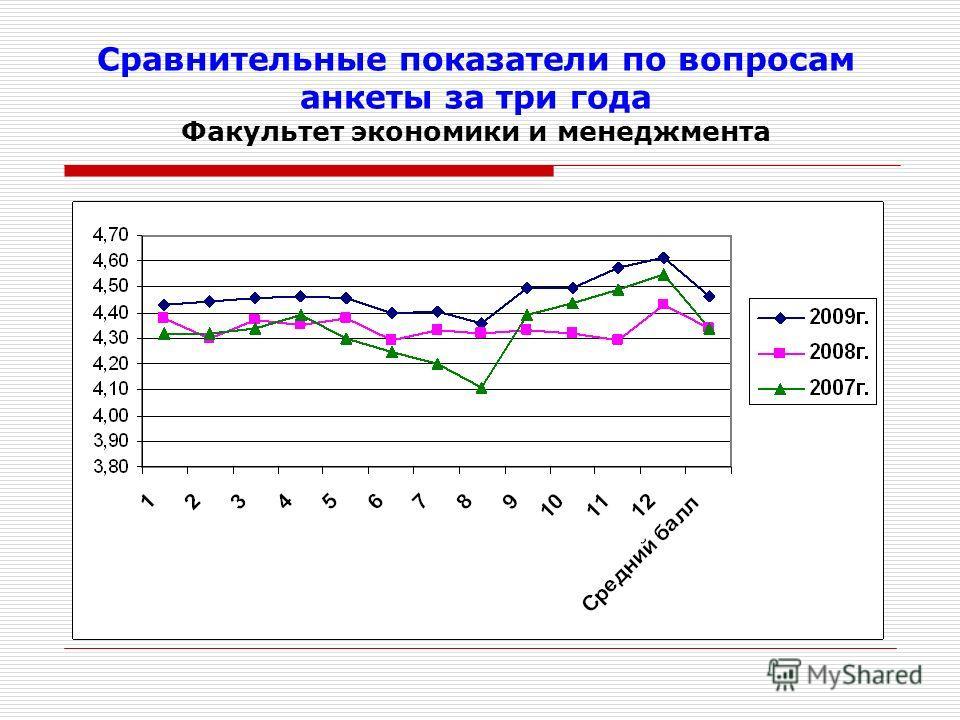 Сравнительные показатели по вопросам анкеты за три года Факультет экономики и менеджмента