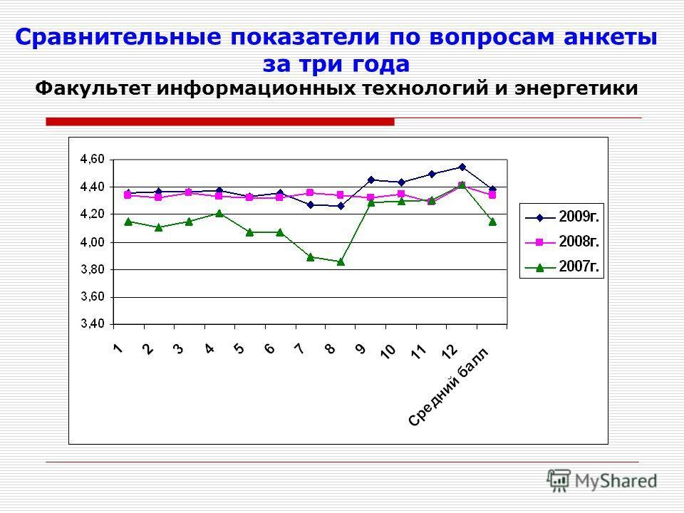 Сравнительные показатели по вопросам анкеты за три года Факультет информационных технологий и энергетики