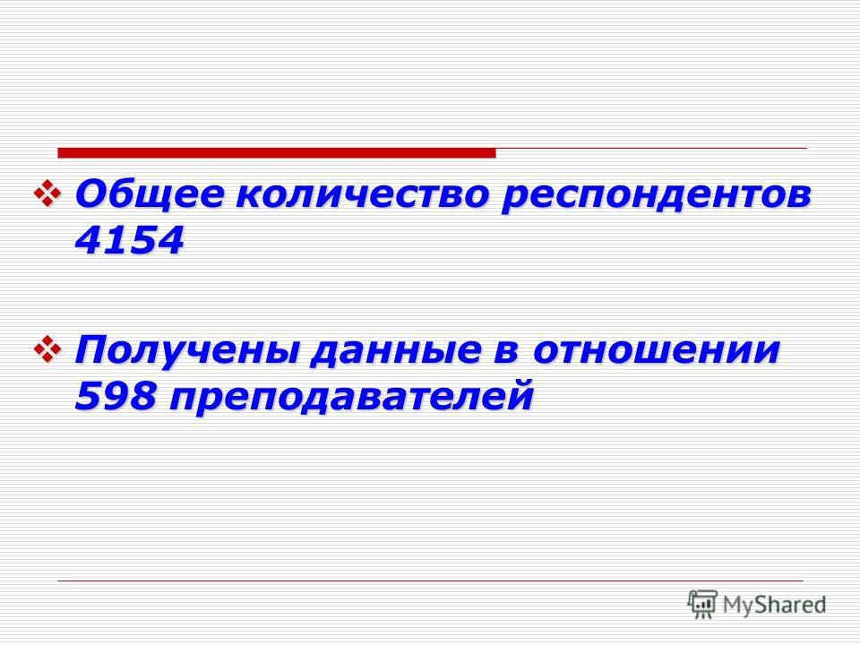 Общее количество респондентов 4154 Общее количество респондентов 4154 Получены данные в отношении 598 преподавателей Получены данные в отношении 598 преподавателей