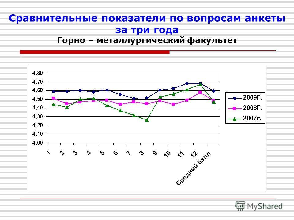 Сравнительные показатели по вопросам анкеты за три года Горно – металлургический факультет