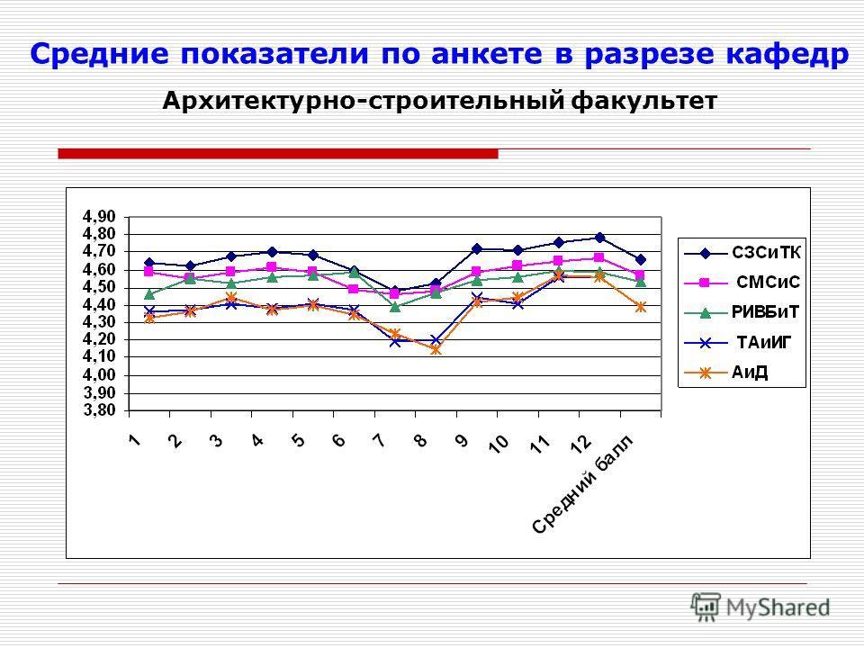 Средние показатели по анкете в разрезе кафедр Архитектурно-строительный факультет