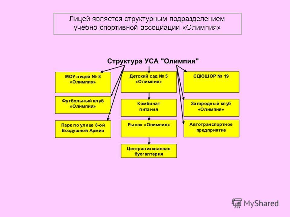 Лицей является структурным подразделением учебно-спортивной ассоциации «Олимпия»