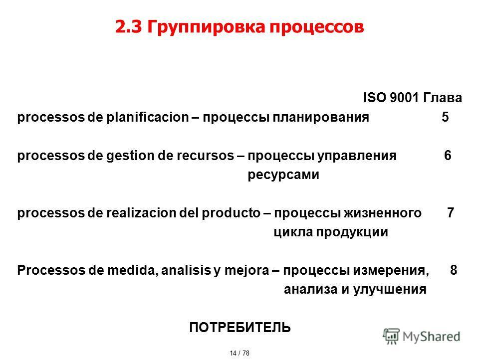 2.3 Группировка процессов ISO 9001 Глава processos de planificacion – процессы планирования 5 processos de gestion de recursos – процессы управления 6 ресурсами processos de realizacion del producto – процессы жизненного 7 цикла продукции Processos d