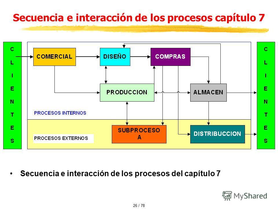 Secuencia e interacción de los procesos del capítulo 7 Secuencia e interacción de los procesos capítulo 7 26 / 78