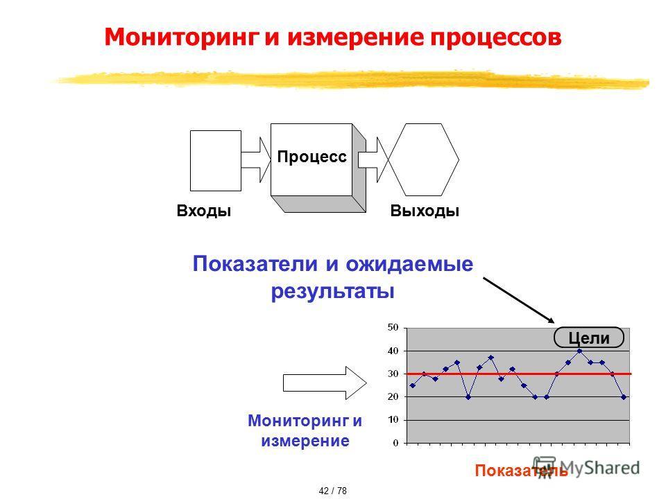 Мониторинг и измерение процессов Процесс ВходыВыходы Показатели и ожидаемые результаты Мониторинг и измерение Показатель Цели 42 / 78