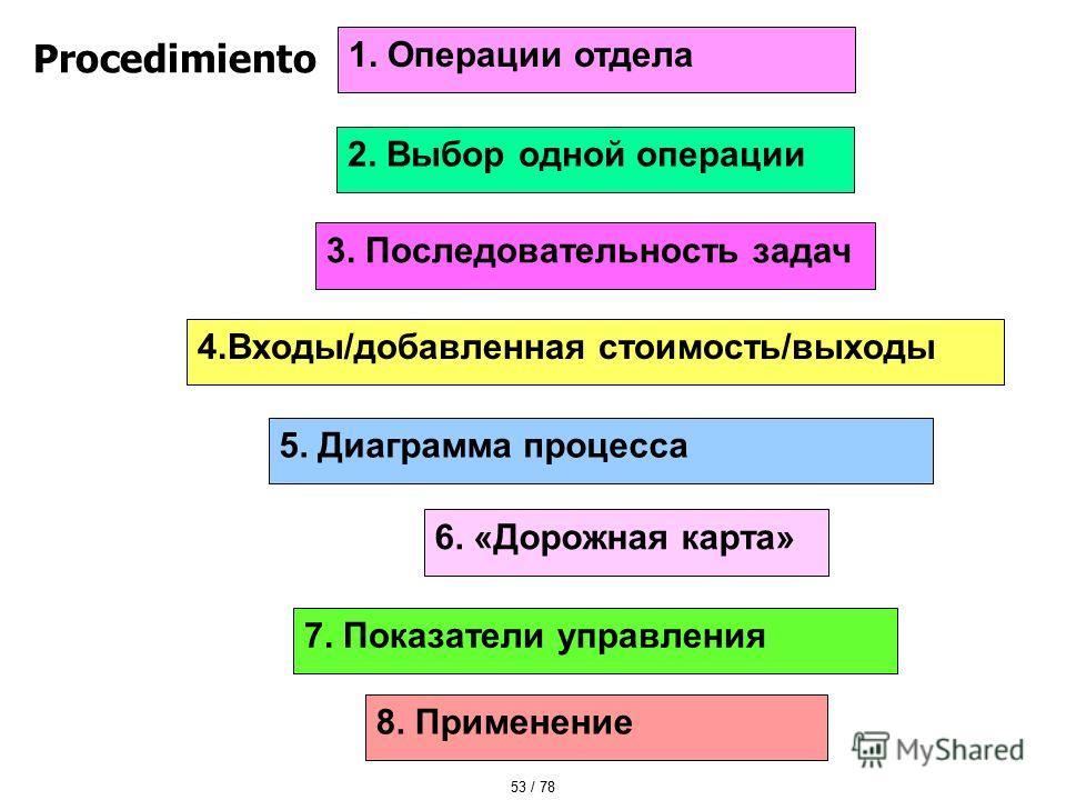 Procedimiento 2. Выбор одной операции 1. Операции отдела 3. Последовательность задач 4.Входы/добавленная стоимость/выходы 5. Диаграмма процесса 6. «Дорожная карта» 7. Показатели управления 8. Применение 53 / 78