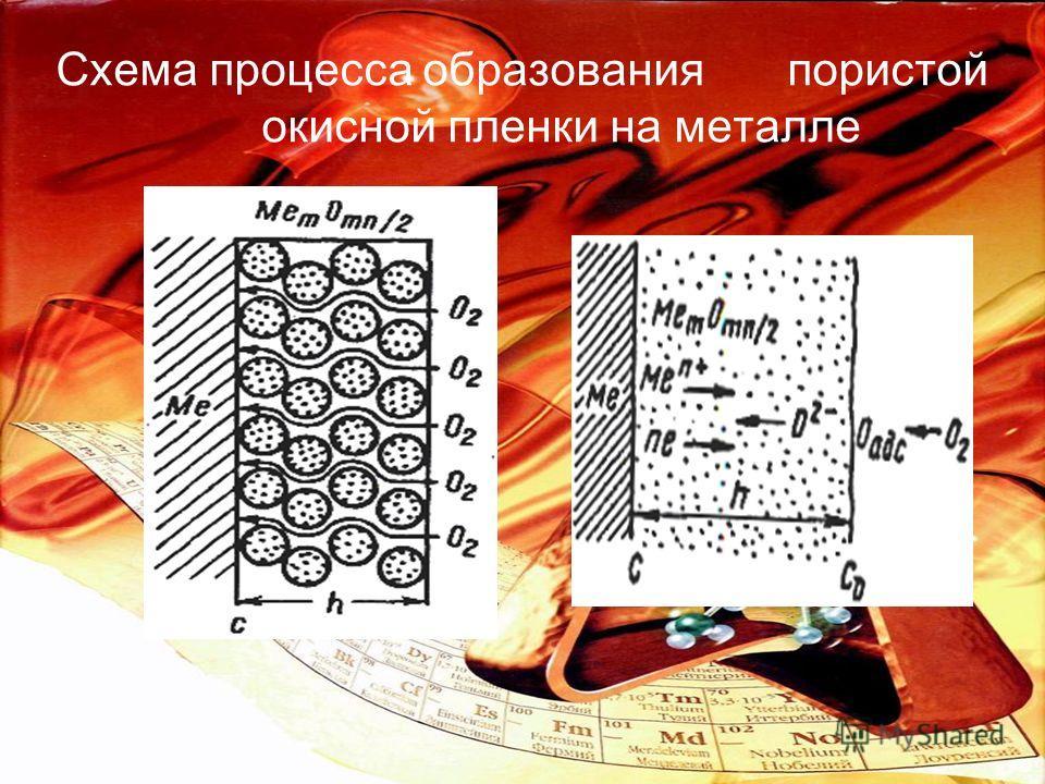 Схема процесса образованияпористой окисной пленки на металле