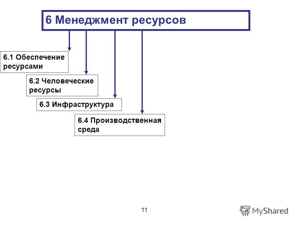 6 Менеджмент ресурсов 6.3 Инфраструктура 6.2 Человеческие ресурсы 6.4 Производственная среда 6.1 Обеспечение ресурсами 11