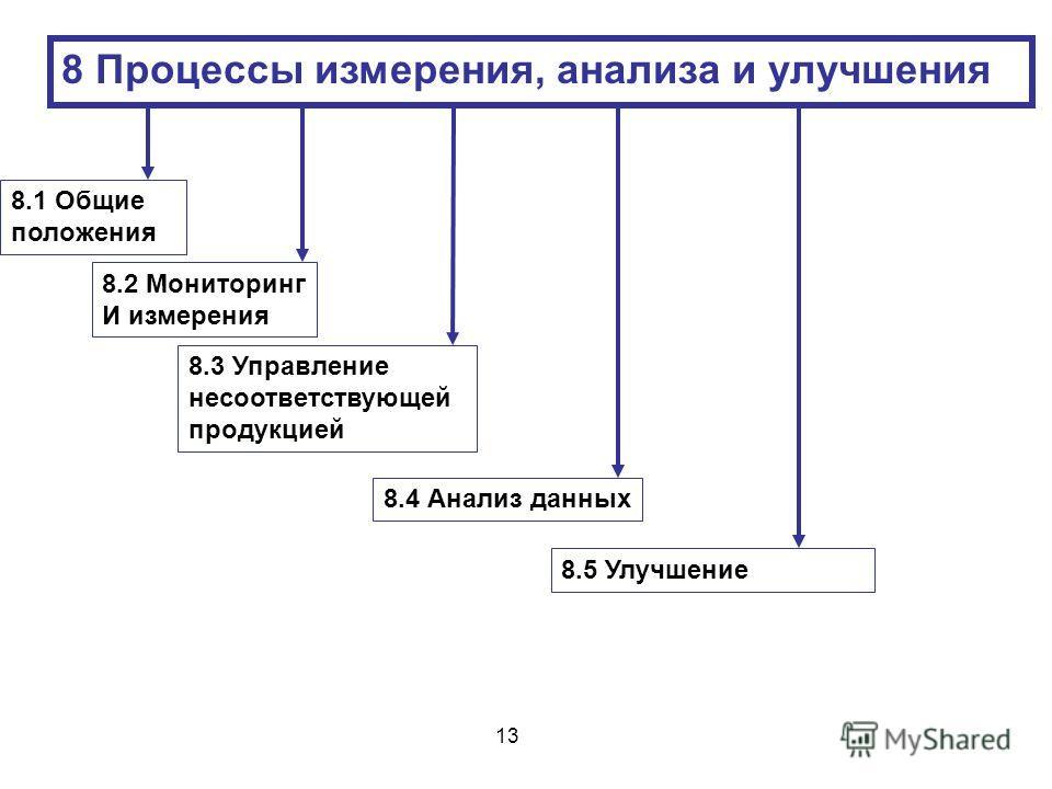 8 Процессы измерения, анализа и улучшения 8.1 Общие положения 8.3 Управление несоответствующей продукцией 8.2 Мониторинг И измерения 8.4 Анализ данных 8.5 Улучшение 13