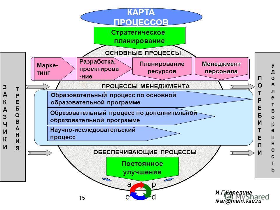 КАРТА ПРОЦЕССОВ p dc a Стратегическое планирование ЗАКАЗЧИКИЗАКАЗЧИКИ ТРЕБОВАНИЯТРЕБОВАНИЯ ПОТРЕБИТЕЛИПОТРЕБИТЕЛИ Образовательный процесс по основной образовательной программе Научно-исследовательский процесс Образовательный процесс по дополнительной