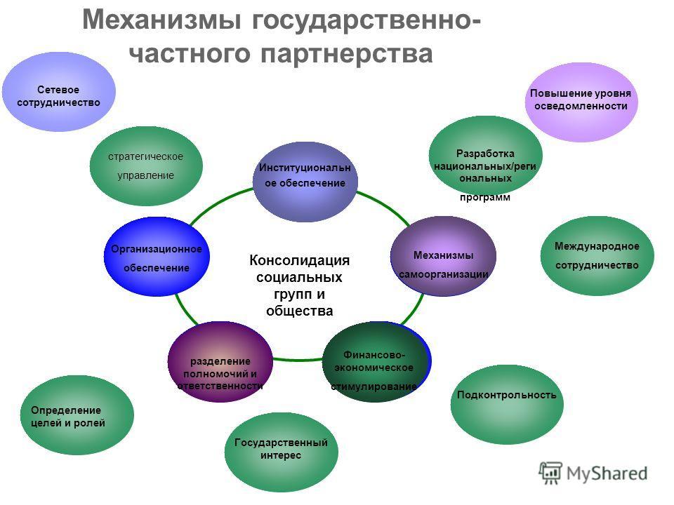 Организационное обеспечение Консолидация социальных групп и общества y Механизмы государственно- частного партнерства Финансово- экономическое стимулирование Механизмы самоорганизации Сетевое сотрудничество Повышение уровня осведомленности стратегиче