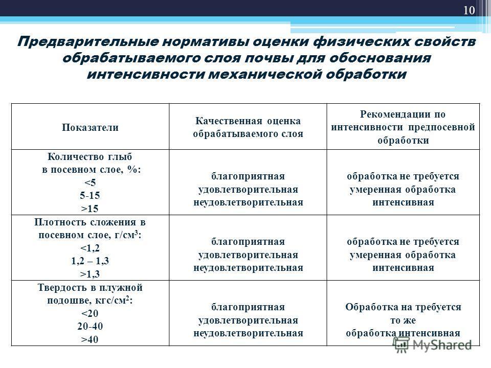 10 Предварительные нормативы оценки физических свойств обрабатываемого слоя почвы для обоснования интенсивности механической обработки Показатели Качественная оценка обрабатываемого слоя Рекомендации по интенсивности предпосевной обработки Количество
