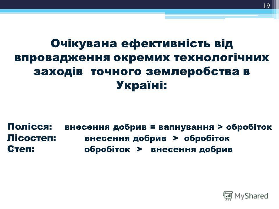 19 Очікувана ефективність від впровадження окремих технологічних заходів точного землеробства в Україні: Полісся: внесення добрив = вапнування > обробіток Лісостеп: внесення добрив > обробіток Степ: обробіток > внесення добрив