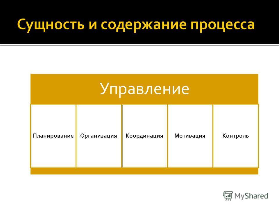 Управление ПланированиеОрганизацияКоординацияМотивацияКонтроль
