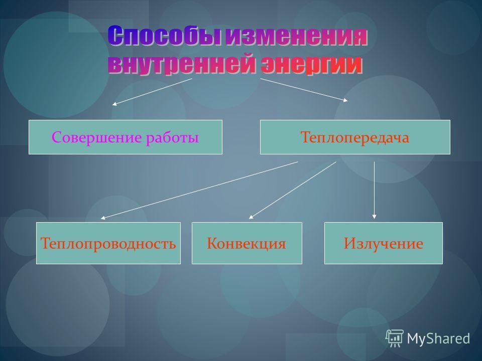 Совершение работыТеплопередача КонвекцияИзлучениеТеплопроводность