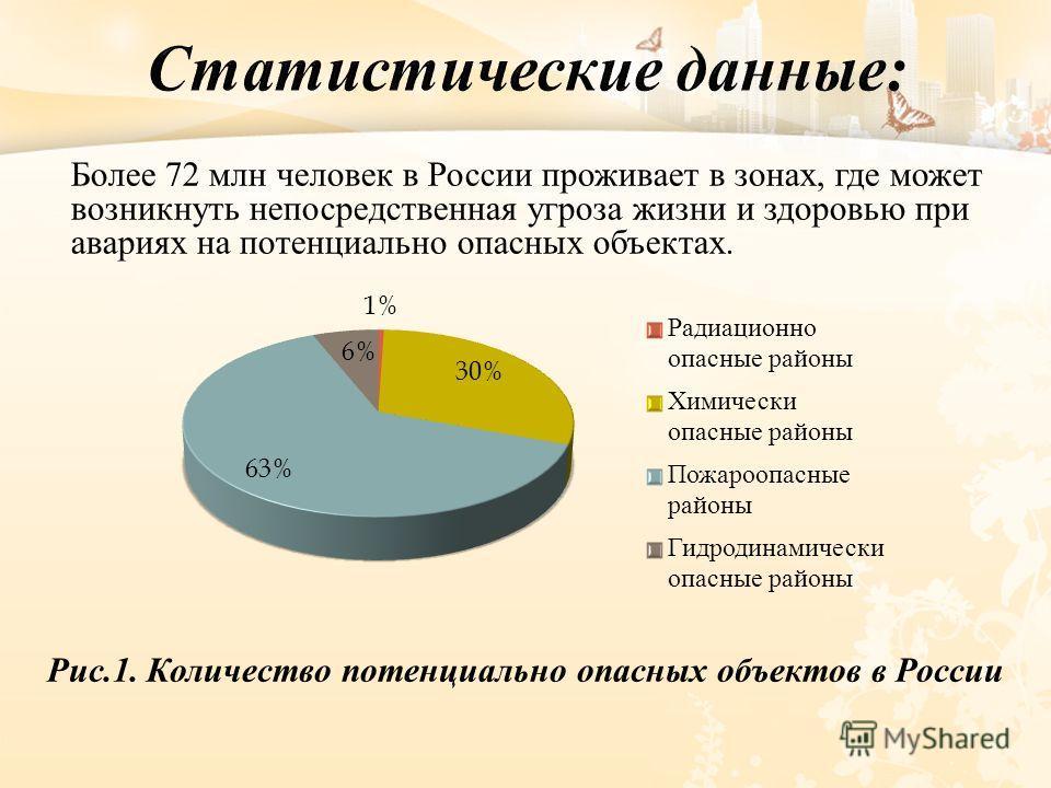Более 72 млн человек в России проживает в зонах, где может возникнуть непосредственная угроза жизни и здоровью при авариях на потенциально опасных объектах. Рис.1. Количество потенциально опасных объектов в России