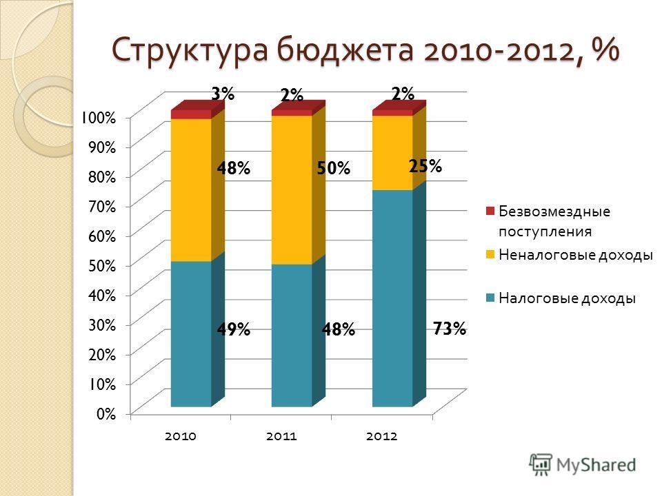 Структура бюджета 2010-2012, %
