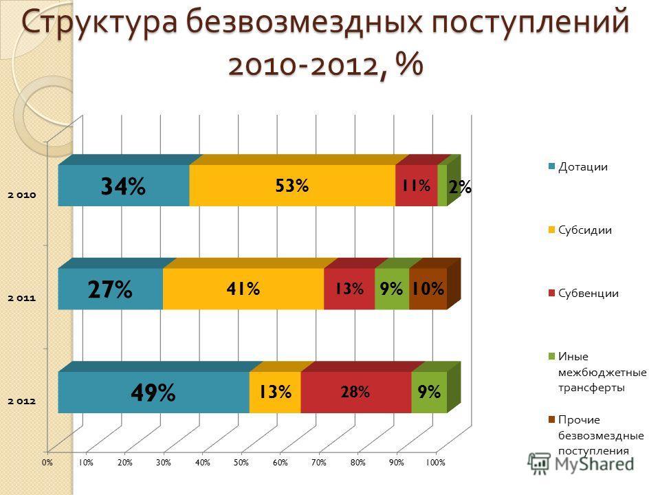 Структура безвозмездных поступлений 2010-2012, %