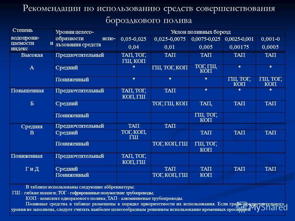 Рекомендации по использованию средств совершенствования бороздкового полива Степень Уровни целесо-Уклон поливных борозд водопрони- цаемости и индекс образности испо- льзования средств 0,05-0,025 0,04 0,025-0,0075 0,01 0,0075-0,025 0,005 0,0025-0,001