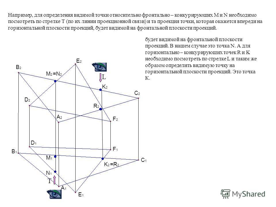 - видимость отдельных участков линий и плоскостей в зоне пересечения определяется с помощью конкурирующих точек. На рисунке приведены фронтально-конкурирующие точки M и N. П2П2 П1П1 M N N N M M