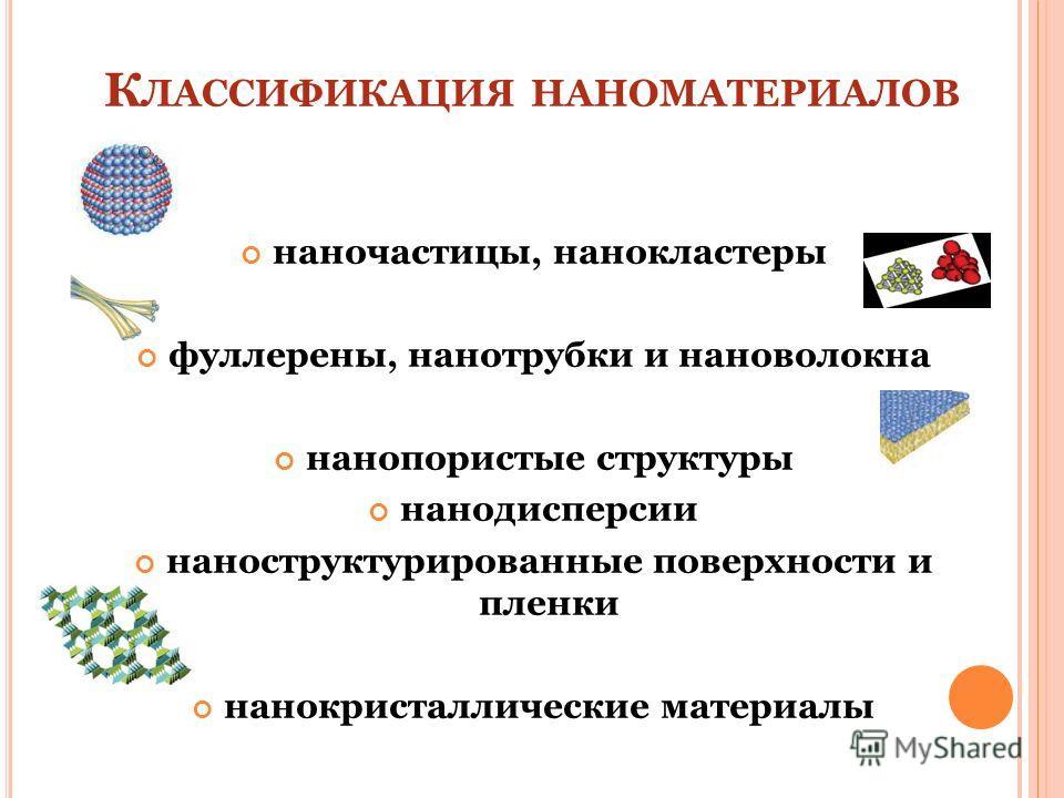 К ЛАССИФИКАЦИЯ НАНОМАТЕРИАЛОВ наночастицы, нанокластеры фуллерены, нанотрубки и нановолокна нанопористые структуры нанодисперсии наноструктурированные поверхности и пленки нанокристаллические материалы