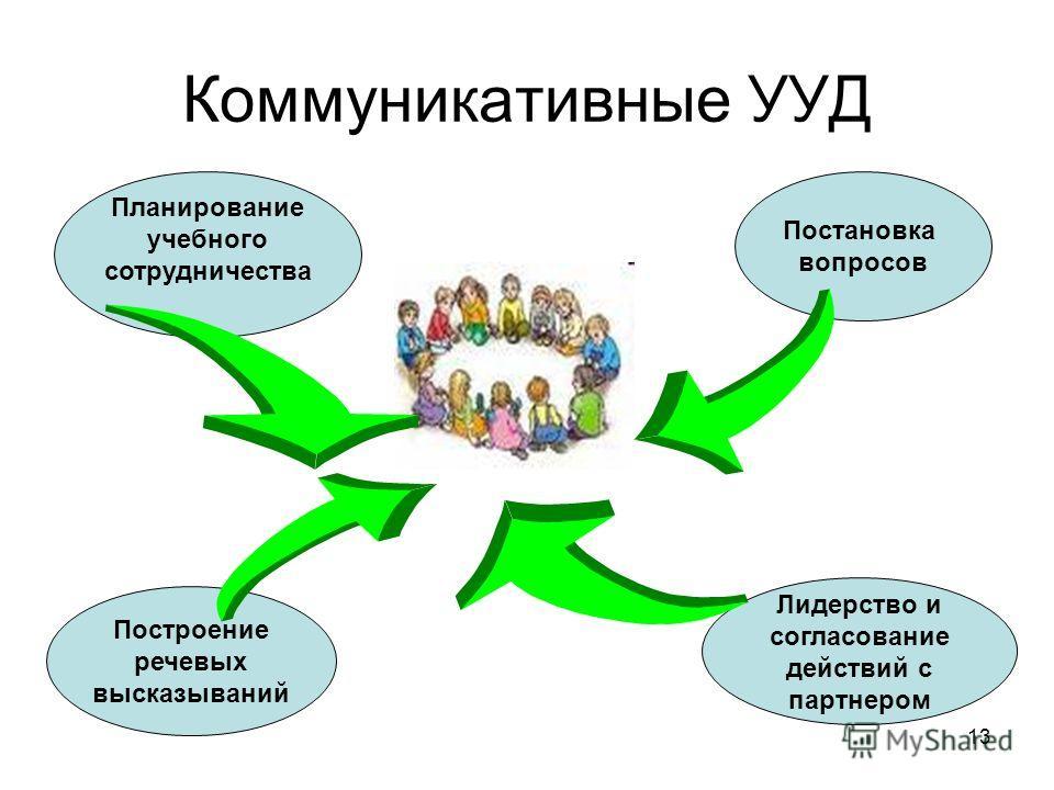 Коммуникативные УУД Планирование учебного сотрудничества Постановка вопросов Построение речевых высказываний Лидерство и согласование действий с партнером 13