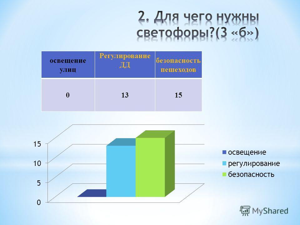 освещение улиц Регулирование ДД безопасность пешеходов 01315