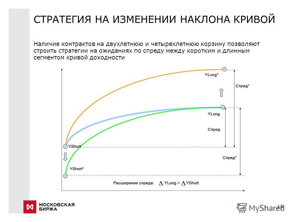 Заголовок презентации (Verdana 11 пт) Дата18 СТРАТЕГИЯ НА ИЗМЕНЕНИИ НАКЛОНА КРИВОЙ Наличие контрактов на двухлетнюю и четырехлетнюю корзину позволяют строить стратегии на ожиданиях по спреду между коротким и длинным сегментом кривой доходности