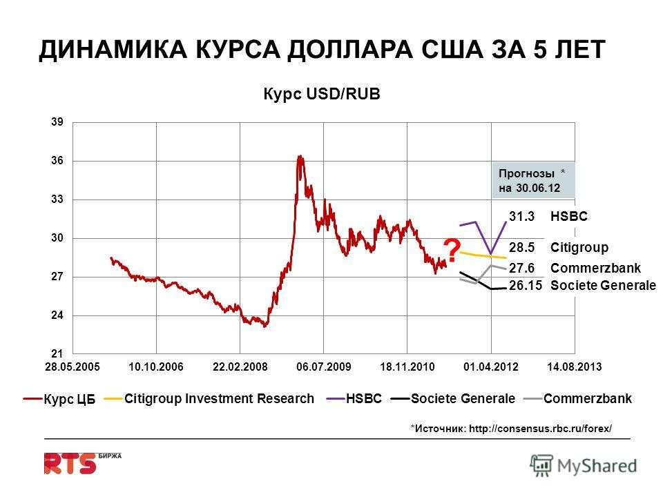 ДИНАМИКА КУРСА ДОЛЛАРА США ЗА 5 ЛЕТ HSBC Citigroup Societe Generale Commerzbank 28.5 31.3 26.15 27.6 ? Прогнозы * на 30.06.12 *Источник: http://consensus.rbc.ru/forex/