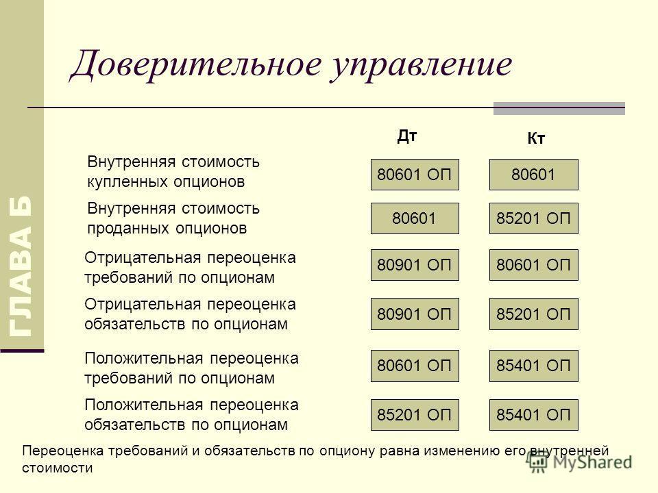 Доверительное управление ГЛАВА Б 80901 ОП80601 ОП 80601 Дт Кт Отрицательная переоценка требований по опционам Внутренняя стоимость купленных опционов Внутренняя стоимость проданных опционов 8060185201 ОП 80901 ОП85201 ОП Отрицательная переоценка обяз
