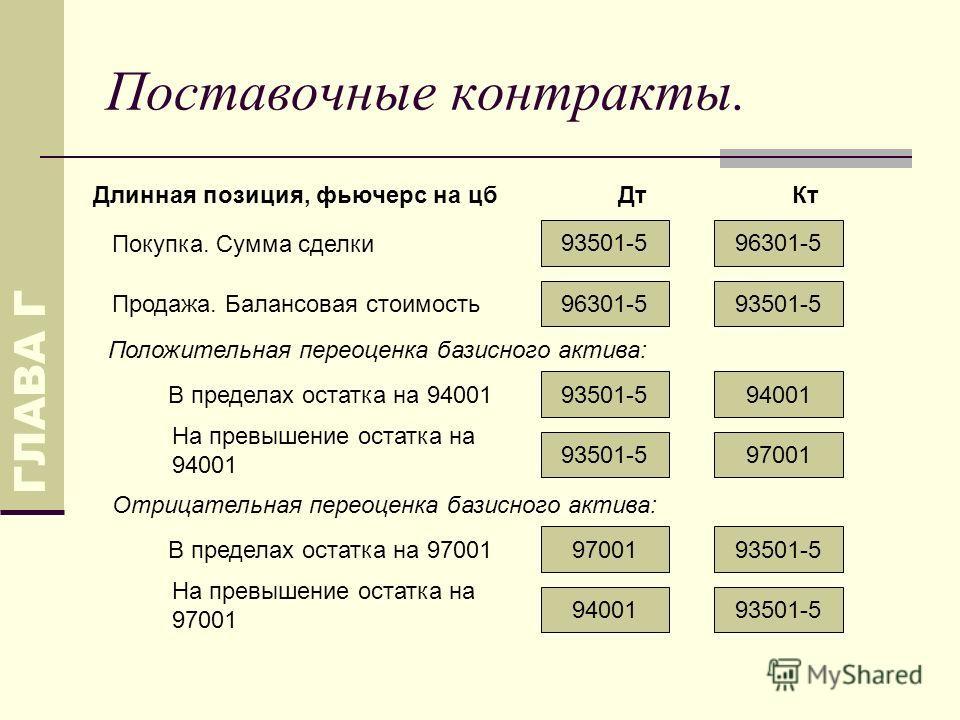 Поставочные контракты. ГЛАВА Г 93501-596301-5 9400193501-5 Покупка. Сумма сделки ДтКтДлинная позиция, фьючерс на цб В пределах остатка на 94001 Положительная переоценка базисного актива: 9700193501-5 На превышение остатка на 94001 93501-597001 В пред