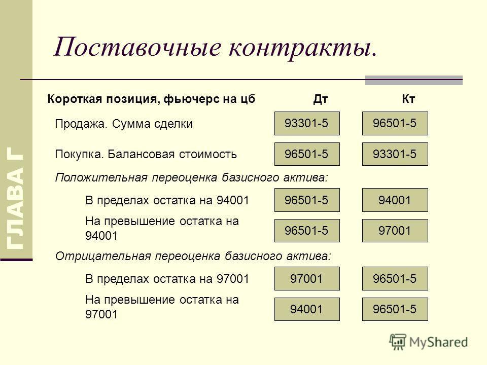Поставочные контракты. ГЛАВА Г 93301-596501-5 9400196501-5 Продажа. Сумма сделки ДтКтКороткая позиция, фьючерс на цб В пределах остатка на 94001 Положительная переоценка базисного актива: 9700196501-5 На превышение остатка на 94001 96501-597001 В пре